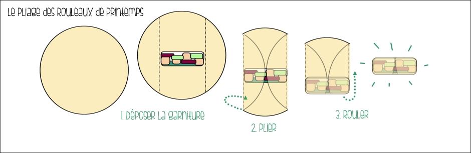 pliage spring rolls